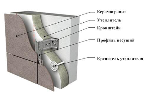 Керамогранитная плитка: технические характеристики